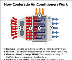 Energy Efficient A/C from Coolerado
