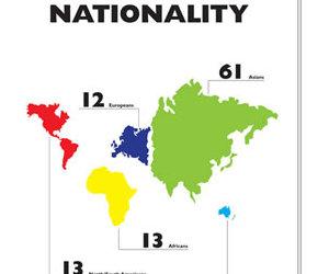 The World of 100 People :: el Mundo con 100 personas